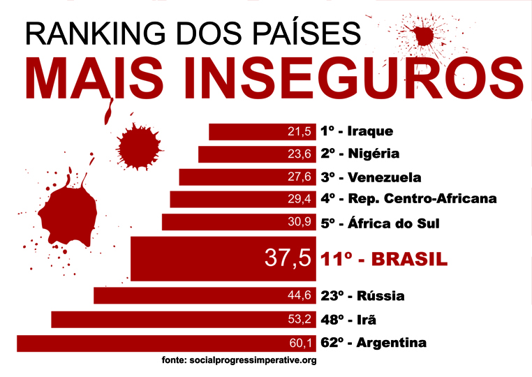 ranking dos países mais inseguros.
