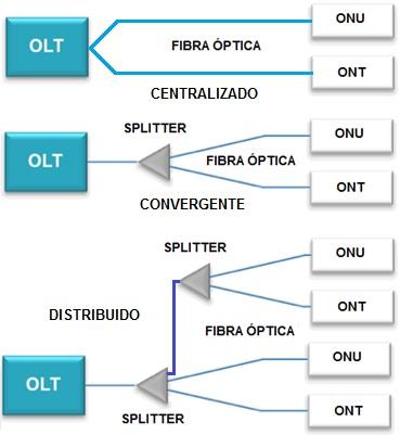 Figura 1 - Exemplos das arquiteturas PON