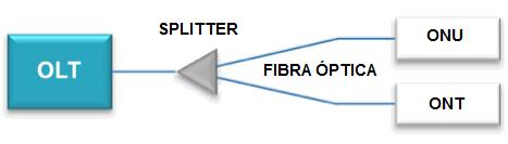 Figura 2 - Rede óptica passiva básica